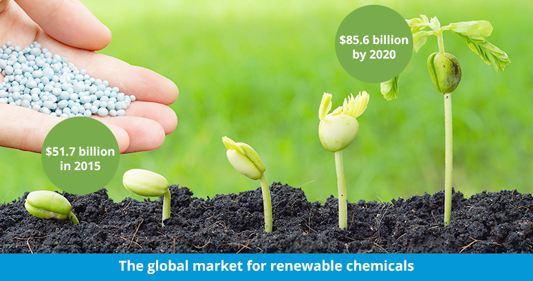 The global market for renewable chemicals- $51.7 billion in 2015, $85.6 billion by 2020